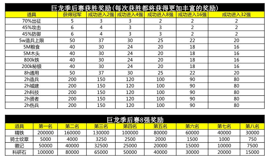 05091808119季后赛奖励规划_1